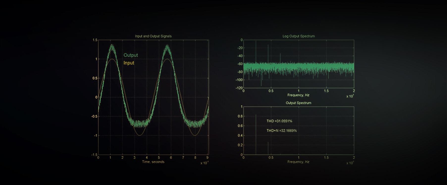 Harmonic Distortion Total Harmonic Distortion Universal Audio