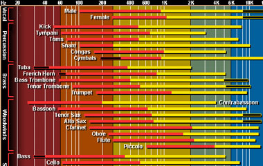 Interactive EQ Chart