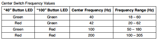 Little Labs VOG center frequencies chart