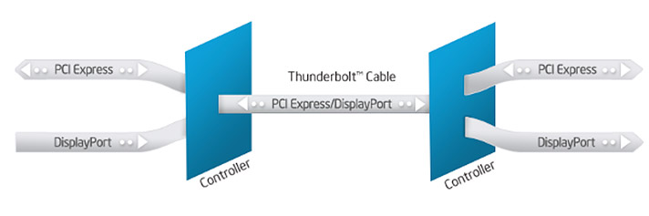 How data flows within the Thunderbolt interface.