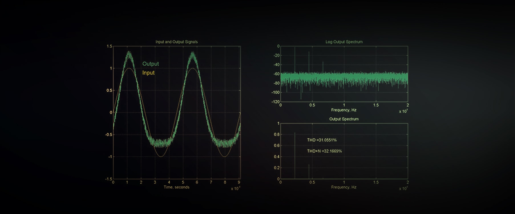 Total Harmonic Distortion | Universal Audio