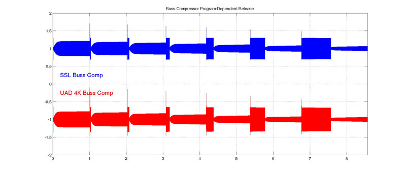 Figure 7: Program dependence for buss compressor