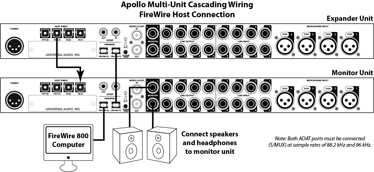 connections apollo multi fw apollo firewire multi unit cascading universal audio support home firewire to usb wiring diagram at crackthecode.co