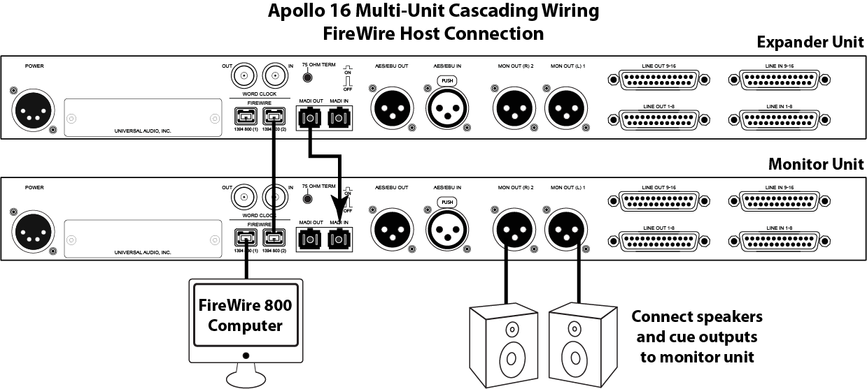 connections apollo16 multi fw apollo firewire multi unit cascading universal audio support home firewire to usb wiring diagram at crackthecode.co